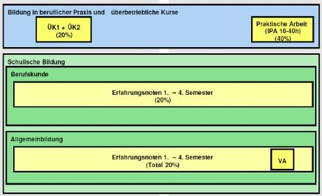Notenberechnung Formel