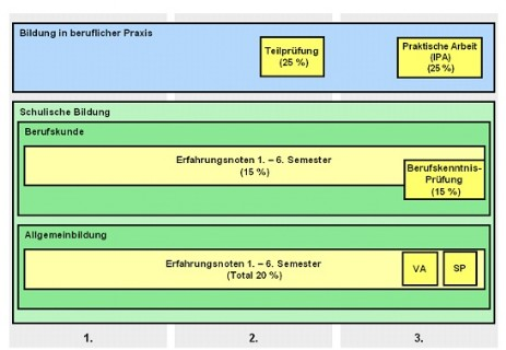 Abschlussnote Berechnen : notenberechnung qv lap kanton solothurn ~ Themetempest.com Abrechnung